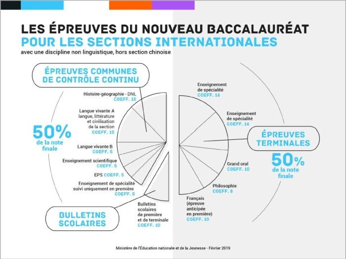 Epreuves_du_nouveau_bac_sections_internationales