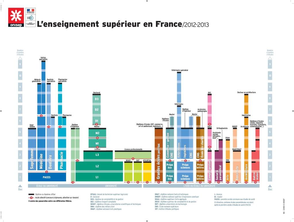 Schéma_Enseignement_Supérieur_France