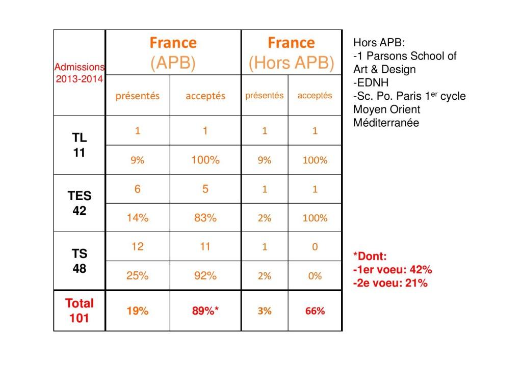 bilan activités orientation 2013-2014 CE-page-002