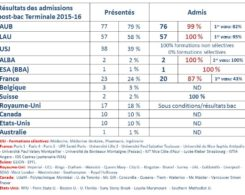 stats_admissions_2015-2016