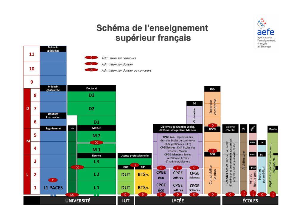 Schema_enseignement-sup_francais_2012